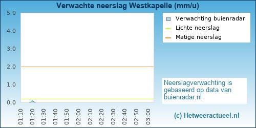 Verwachte neerslag Westkapelle