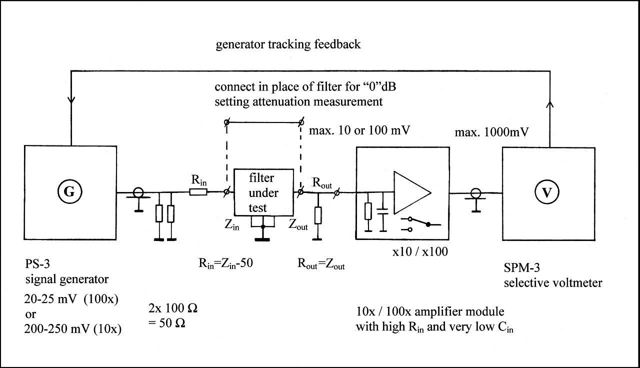 The Development Of A 455 Khz Filter Test And Measurement Setup Pass Circuit In Addition High Likewise